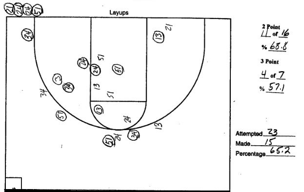 An NCAA Basketball Shot Chart from University of Utah vs University of New Mexico on 1998.02.01